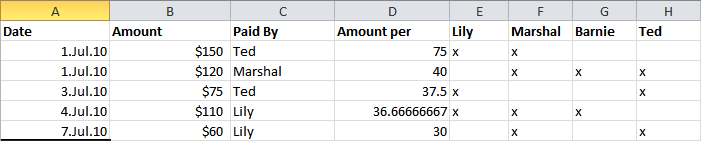 How to Organize Your Room Mates Budget Using Excel 2010