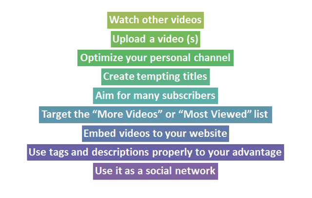 How to Use YouTube for SEO