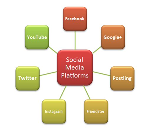 Social Media Platforms that Create Value