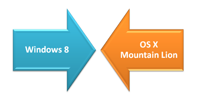 Windows 8 Vs OS X Mountain Lion