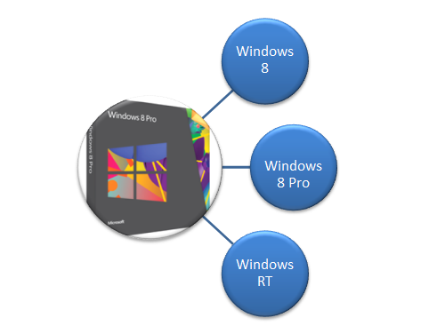 Windows 8 Editions Quick Reference Guide