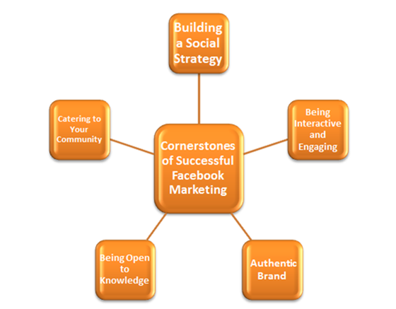 Cornerstones of Successful Facebook Marketing