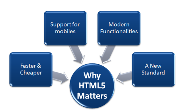 why HTML5 matters