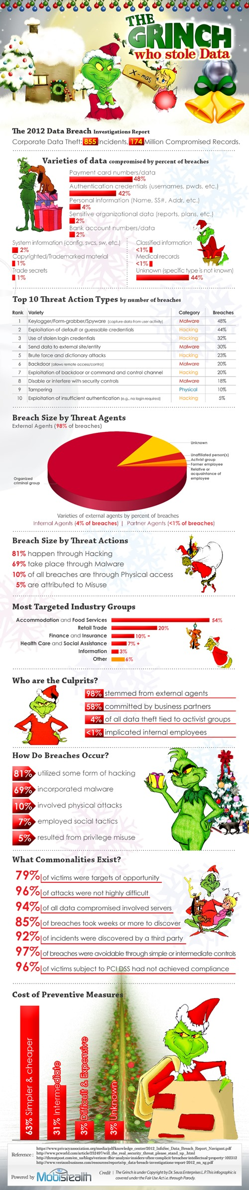 the_grinch_data_theft