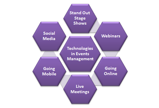 technologies that shape events management