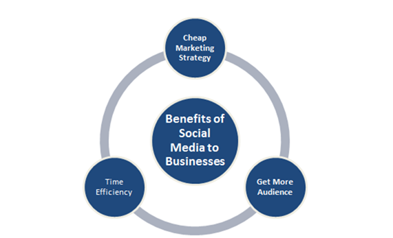 benefits of social media to businesses