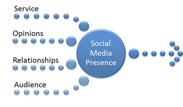 how to build a powerful social media presence