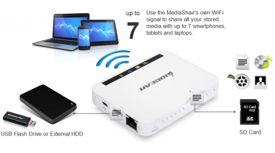 MediaShair Wireless Media Hub