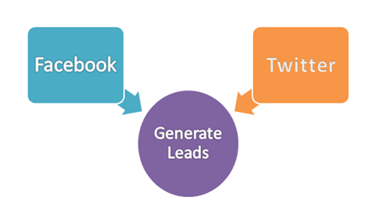 How to Generate Leads Using Facebook and Twitter