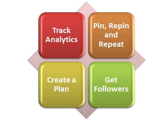 How to Get Your Pinterest Success Points