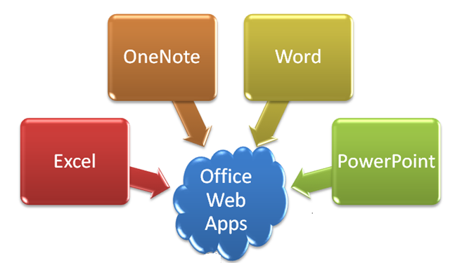 Ten Reasons to Use Office Web Apps