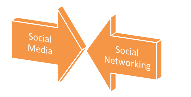 Understanding Social Media and Social Networking
