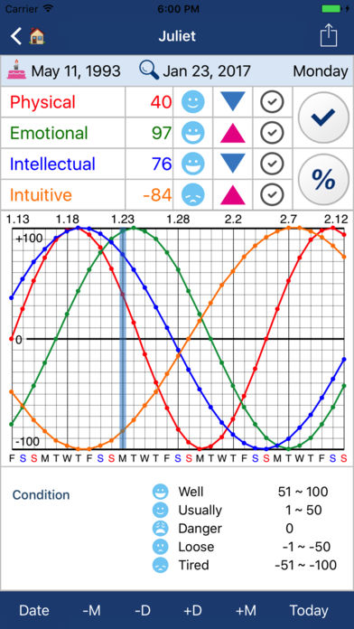 Biorhythm - Make Smart Choices Using Predictive Analytics